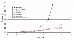 Erosion_vs_Velocity